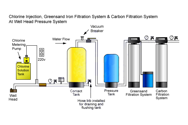 Chlorination System Wise Water Solutions Vaughan Caledon